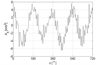 Signal approximations of vibration signal registered for the engine with damaged of injector