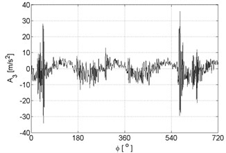 Signal approximations of vibration signal registered for the engine with damaged of head gasket