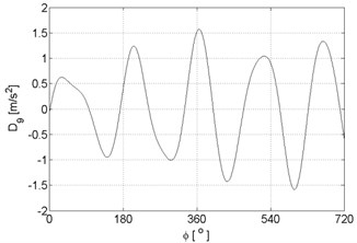 Signal details of vibration signal registered for the engine with damaged of exhaust valve