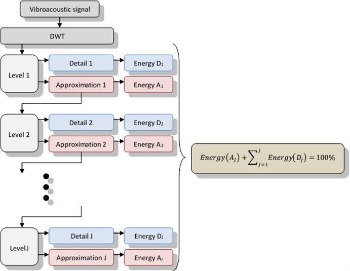 The algorithm for determining the energy signals