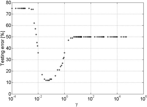 An example of the parameter γ impact on the value of the error