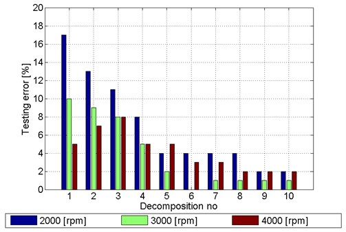 The best results obtained for the PNN classifier – patterns:  entropy, intake valve 1st cylinder, gear5