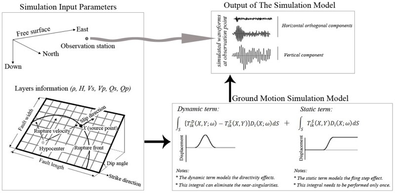 Simulation of near field ground motion
