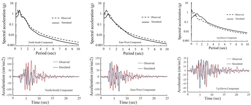 Comparison between the simulated motions from the optimal fault model  and the observed motions in the 1994 Northridge earthquake at: a) NHL, b) SSU, c) U55 stations