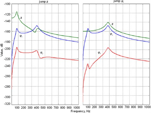 Amplitude-frequency characteristics of the system