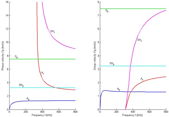Dispersion curves of the direction 00: (L) Phase velocity; (R) Group velocity