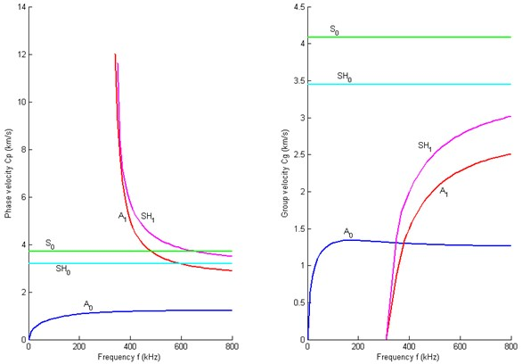 Dispersion curves of the direction 900: (L) Phase velocity; (R) Group velocity