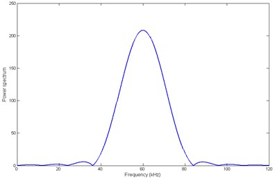 a) The excitation signal in time domain; b) the excitation signal in frequency domain
