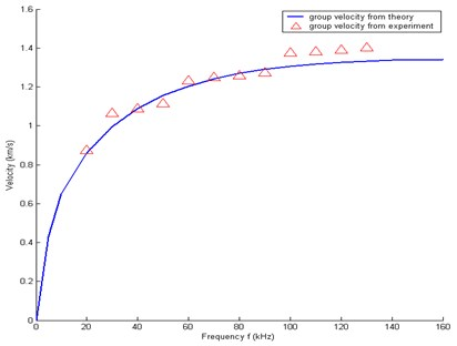 Group velocity of A0 mode wave  along the direction 90°
