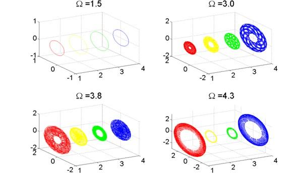 Axis orbit of turbo expander wheels and bearings, λ=10.0