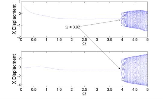 Bifurcation diagram, λ=100.0