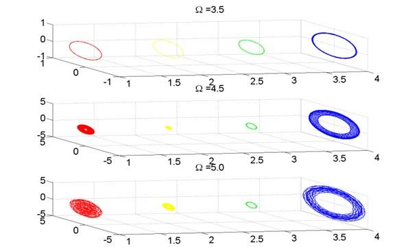 Axis orbit of turbo expander wheels and bearings, λ=100.0
