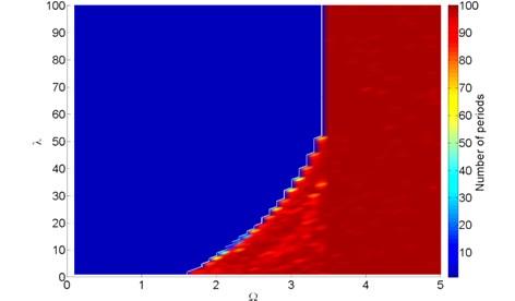 2D bifurcation diagram