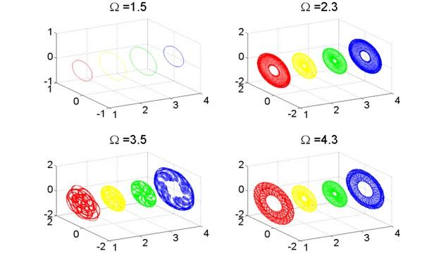 Axis orbit of turbo expander wheels and bearings, λ=1.0