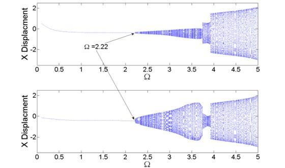 Bifurcation diagram, λ=10.0