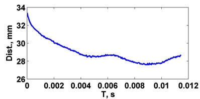 a) Unprocessed signal from displacement sensor, b) Final blade profile