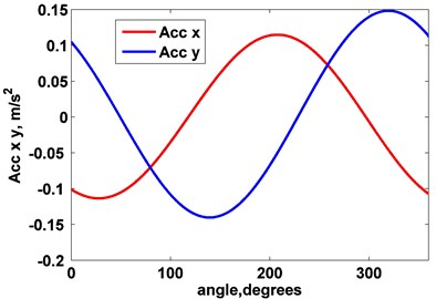 a) Magnetic field signal with detected peaks and unprocessed pressure signal,  b) Rotor rotation frequency during measurement duration, c) Unprocessed data from acceleration sensor,  d) Vibrations signals from several rotations, e) Final vibrations measurement result; vibrations plotted versus rotation angle, f) Final vibrations measurement result; vibrations in direction x plotted versus vibrations in direction y