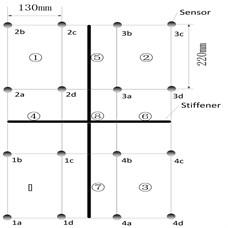 Distribution of PZT sensors on the panel