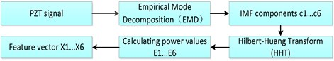 EMD-based Power feature extracted process