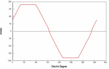 The relationship between the electrical angle and winding back EMF