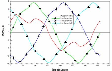 The relationship between the electrical angle and the winding current