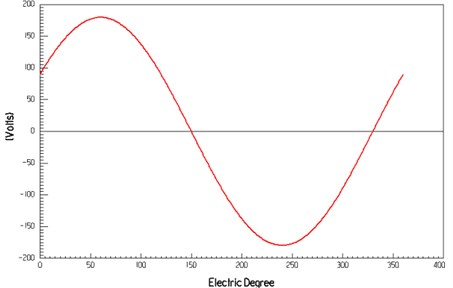 The relationship between the electrical angle and the phase voltage with the rated load