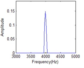 Slice of HS at 15 milliseconds with different resolution units: a) 50, b) 200, c) 352, d) 500