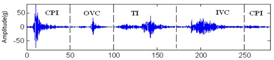 Marine diesel engine cylinder head vibration signal in temporal domain