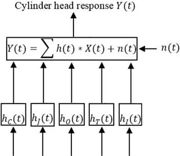 Model of cylinder head vibration