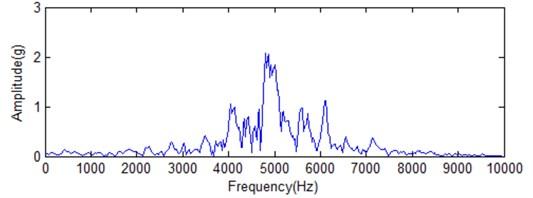 Fast Fourier transform analysis for original signal and its corresponding IMF1