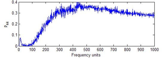 HS of the overall signal under different frequency cell