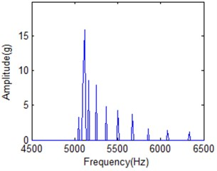 The amplitude-frequency spectrum of IMF1 under different frequency cell  when time is 20 milliseconds