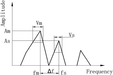 Sketch map of parameters varied with frequency cells increment