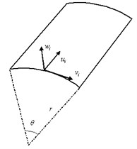 Sketch of the shell, global coordinates and local coordinates of rectangular element