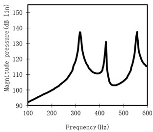 Sound pressure level at the specified point
