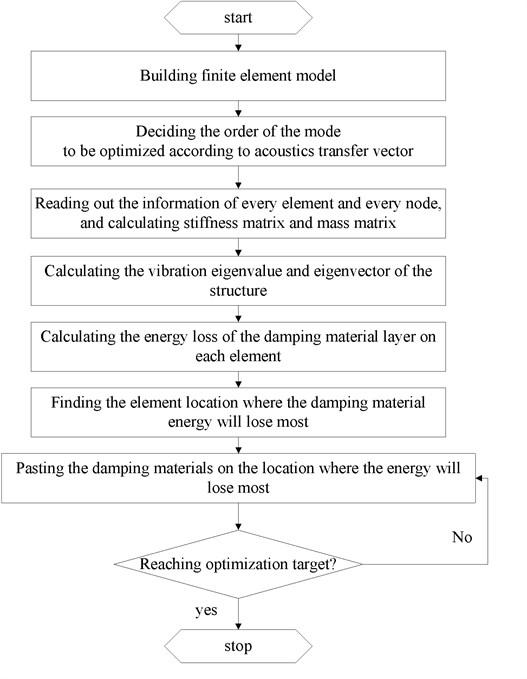 Flowchart of the optimization process