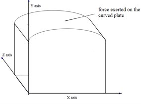 Sketch of curved plate – cavity structure