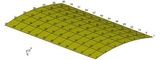 Node distribution on the curved plate
