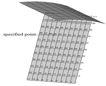Node distribution and the specified node (85) in the cavity