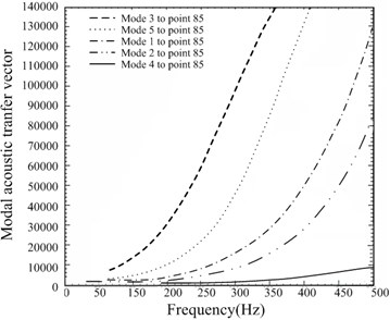 Modal acoustic transfer vector to specified point 85 in the sound radiation field