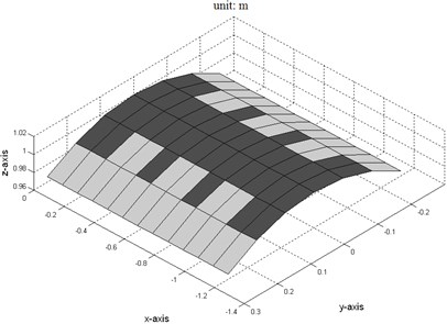 Location of the damping material after optimization