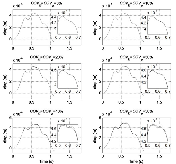 Comparison of the mean mid-span displacement with different order of PC (COVF= 0 %, — MCS, ----- Order 2, –·– Order 3, – – Order 4)