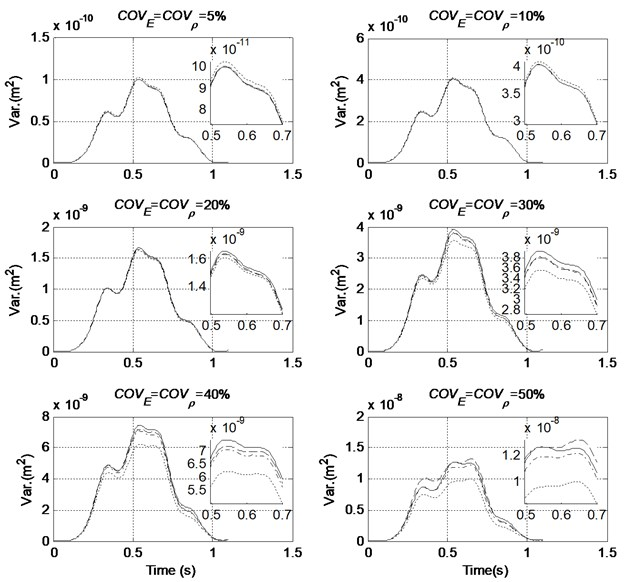 Comparison of variance of mid-span displacement with different order of PC (COVF= 0 %, — MCS, ----- Order 2, –·– Order 3, – – Order 4)