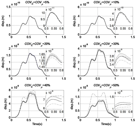 Comparison of variance of mid-span displacement with different distance of interest  (Order of PC = 3, COVF=0 %, — MCS, -*- 0.5 m, ----- 1 m, –·– 2.5 m, – – 5 m)