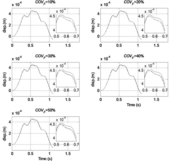 Comparison of mean mid-span displacement with different level of randomness in excitation and different order of PC used (COVE=COVρ=20 %, — MCS, ----- Order 2, –·– Order 3, – – Order 4)