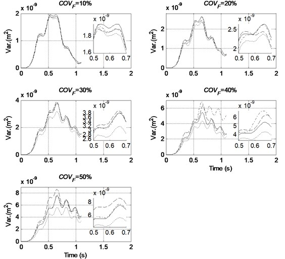Comparison of variance of mid-span displacement with different level of randomness in excitation and different order of PC used (COVE=COVρ=20 %, — MCS, ----- Order 2, –·– Order 3, – – Order 4)