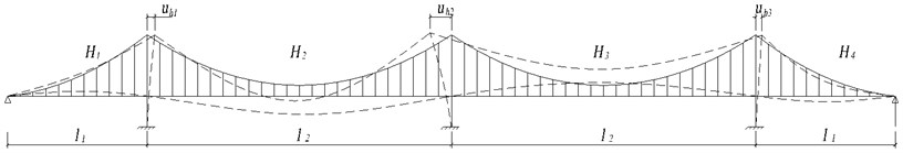 Mode shape of 1st asymmetric vertical vibration