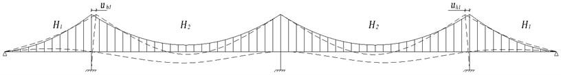 Mode shape of 1st symmetric vertical vibration