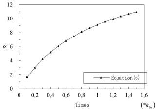 Value of α on different ktm