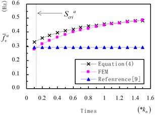 Value of f-va on different ktm